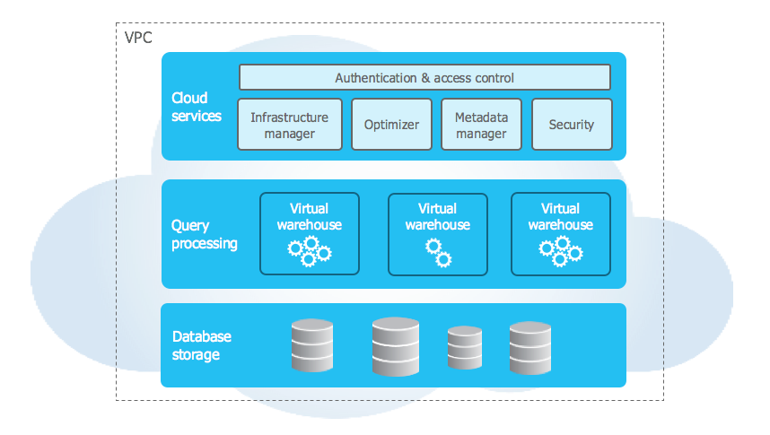 overview of the architectire of the Snowflake cloud data warehouse